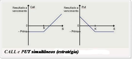 CALL e PUT simultâneos (estratégia)