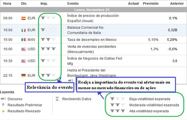 Investingcom Calendario Economico.Opcoes Binarias 10 Utilizar O Calendario Economicoutilizar O