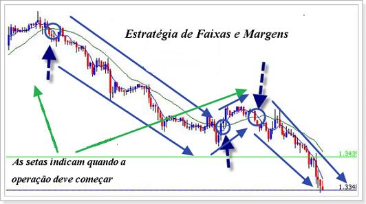 estratégia_faixas_margens