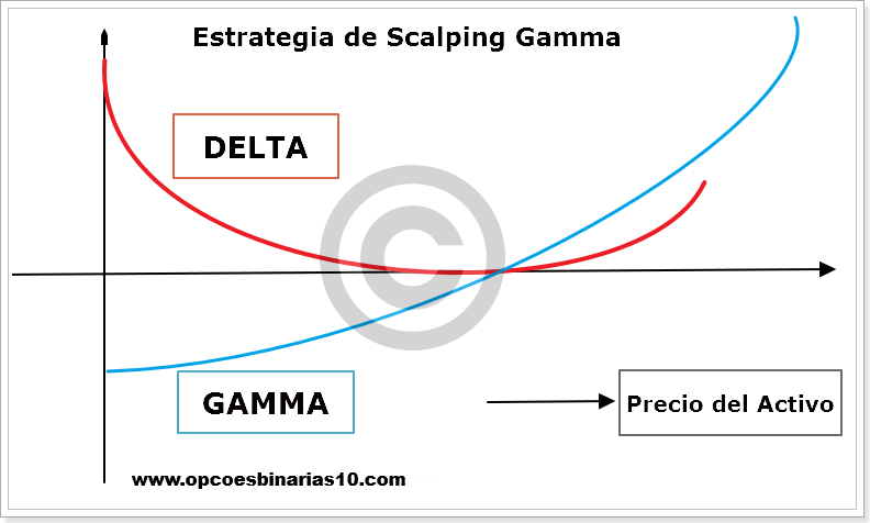 Scalping Gamma